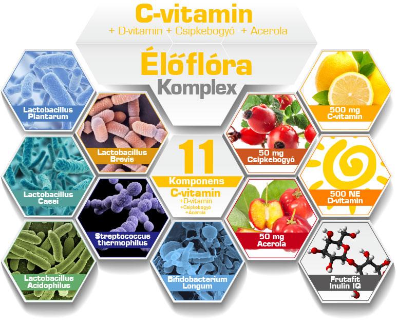 C-vitamin komponensek