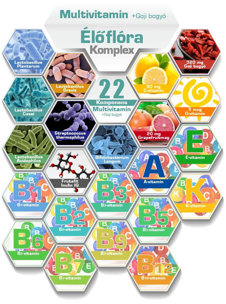 multivitamin komponensek