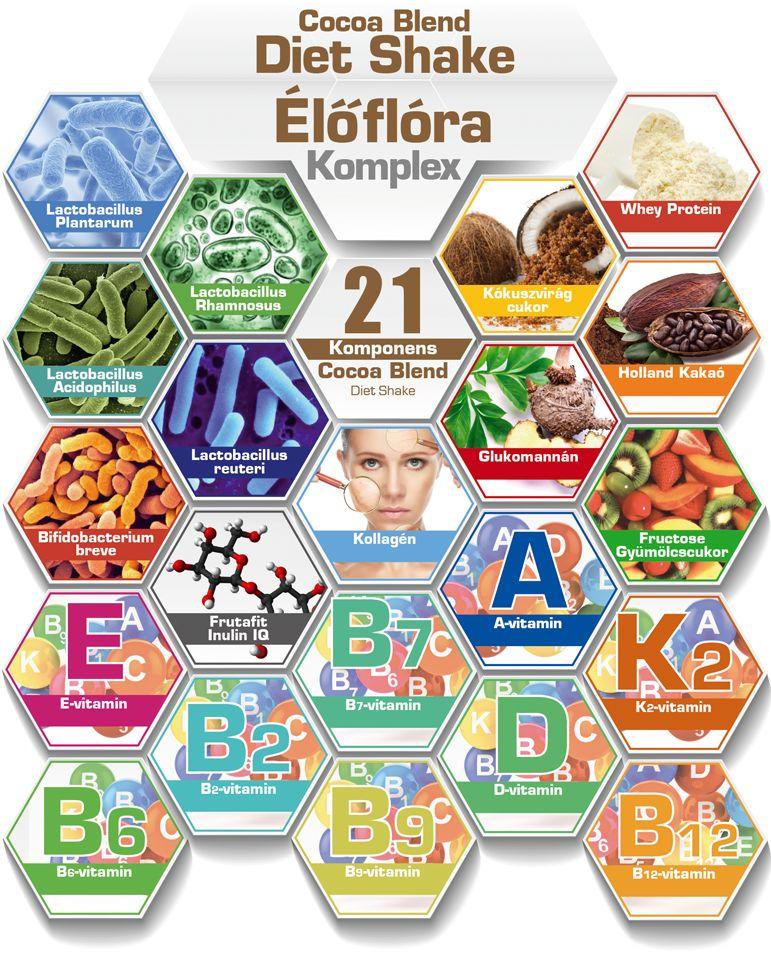 Cocoa blend komponensek
